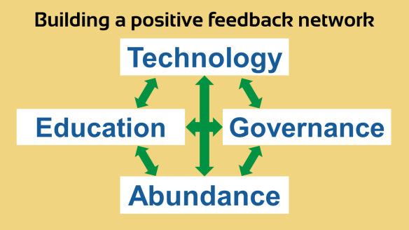 Building a positive feedback network