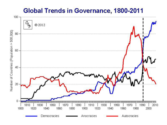 Global Trends in Governance