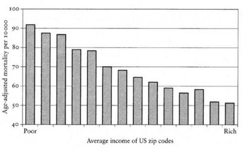 Mortality and income