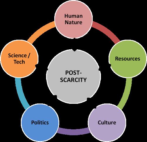 Post scarcity